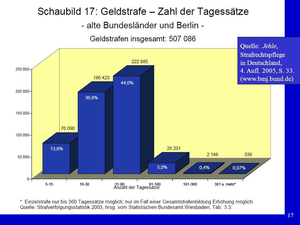 17 Quelle: Jehle, Strafrechtspflege in Deutschland, 4. Aufl. 2005, S. 33. (www.bmj.bund.de)