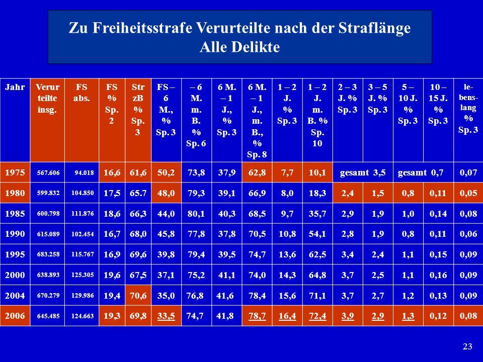 23 JahrVerur teilte insg. FS abs. FS % Sp. 2 Str zB % Sp. 3 FS – 6 M., % Sp. 3 – 6 M. m. B. % Sp. 6 6 M. – 1 J., % Sp. 3 6 M. – 1 J., m. B., % Sp. 8