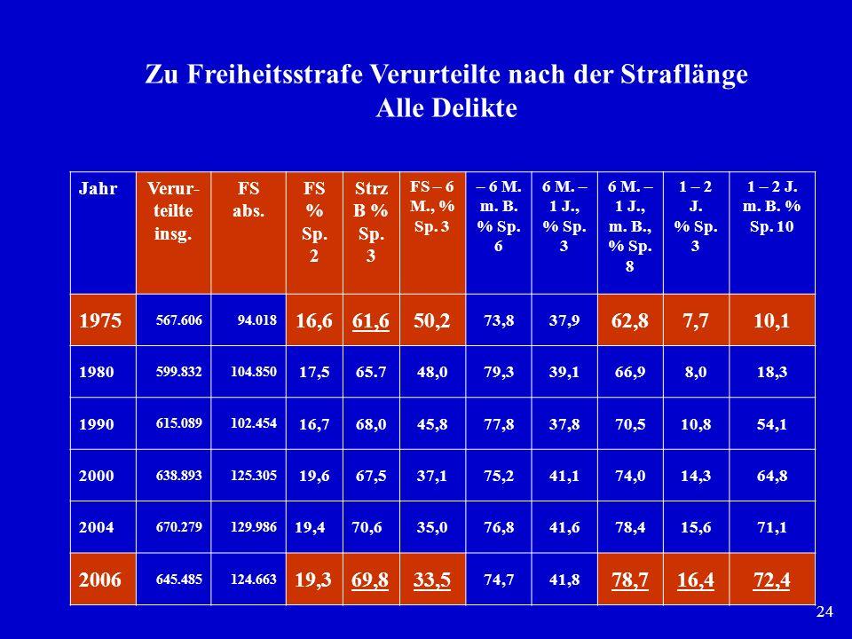 24 JahrVerur teilte insg. FS abs. FS % Sp. 2 Strz B % Sp. 3 FS – 6 M., % Sp. 3 – 6 M. m. B. % Sp. 6 6 M. – 1 J., % Sp. 3 6 M. – 1 J., m. B., % Sp. 8