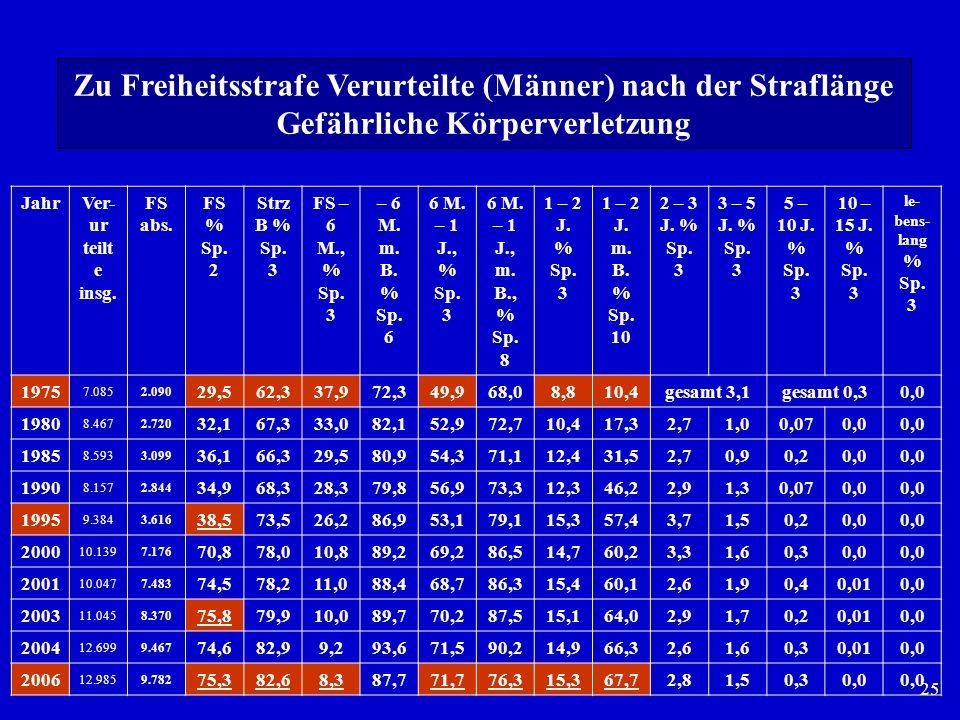 25 JahrVer- ur teilt e insg. FS abs. FS % Sp. 2 Strz B % Sp. 3 FS – 6 M., % Sp. 3 – 6 M. m. B. % Sp. 6 6 M. – 1 J., % Sp. 3 6 M. – 1 J., m. B., % Sp.
