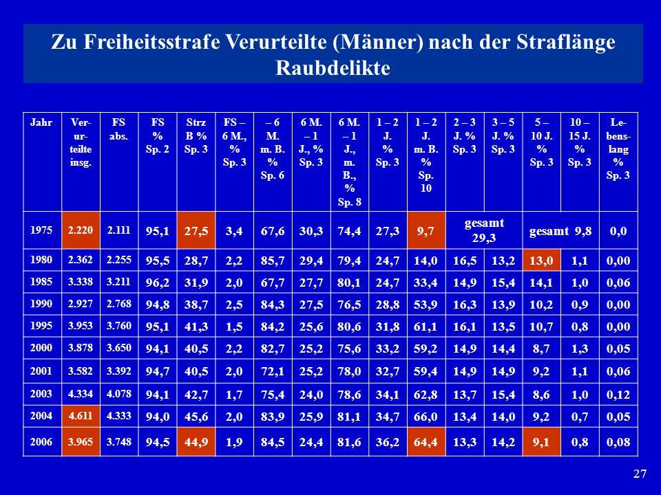 27 JahrVer- ur- teilte insg. FS abs. FS % Sp. 2 Strz B % Sp. 3 FS – 6 M., % Sp. 3 – 6 M. m. B. % Sp. 6 6 M. – 1 J., % Sp. 3 6 M. – 1 J., m. B., % Sp.