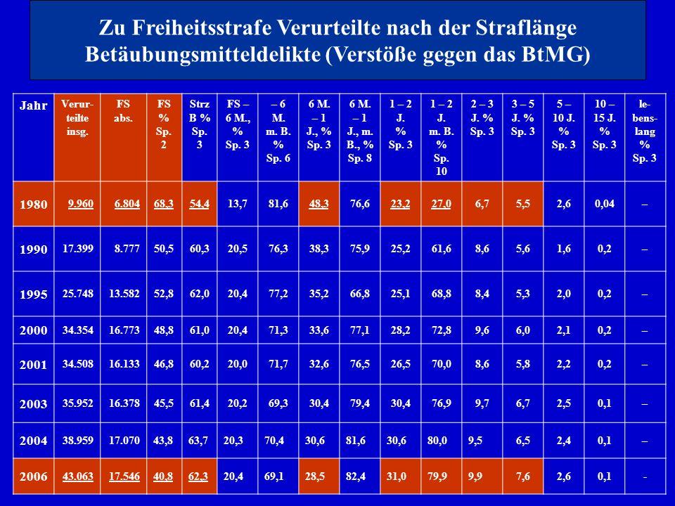 29 Jahr Verur teilte insg. FS abs. FS % Sp. 2 Strz B % Sp. 3 FS – 6 M., % Sp. 3 – 6 M. m. B. % Sp. 6 6 M. – 1 J., % Sp. 3 6 M. – 1 J., m. B., % Sp. 8