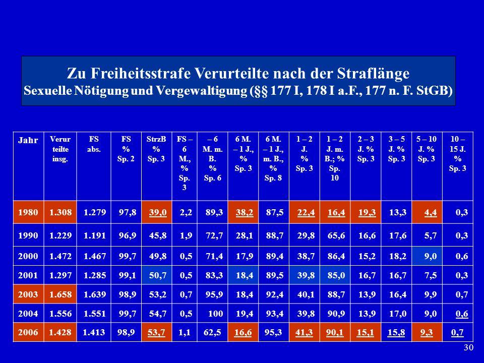 30 Jahr Verur teilte insg. FS abs. FS % Sp. 2 StrzB % Sp. 3 FS – 6 M., % Sp. 3 – 6 M. m. B. % Sp. 6 6 M. – 1 J., % Sp. 3 6 M. – 1 J., m. B., % Sp. 8