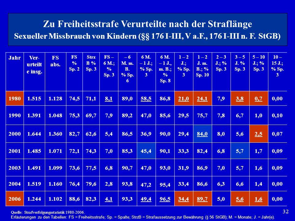 32 JahrVer- urteilt e insg. FS abs. FS % Sp. 2 Strz B % Sp. 3 FS – 6 M.; % Sp. 3 – 6 M. m. B. % Sp. 6 6 M. – 1 J.; % Sp. 3 6 M. – 1 J., m. B.; % Sp. 8