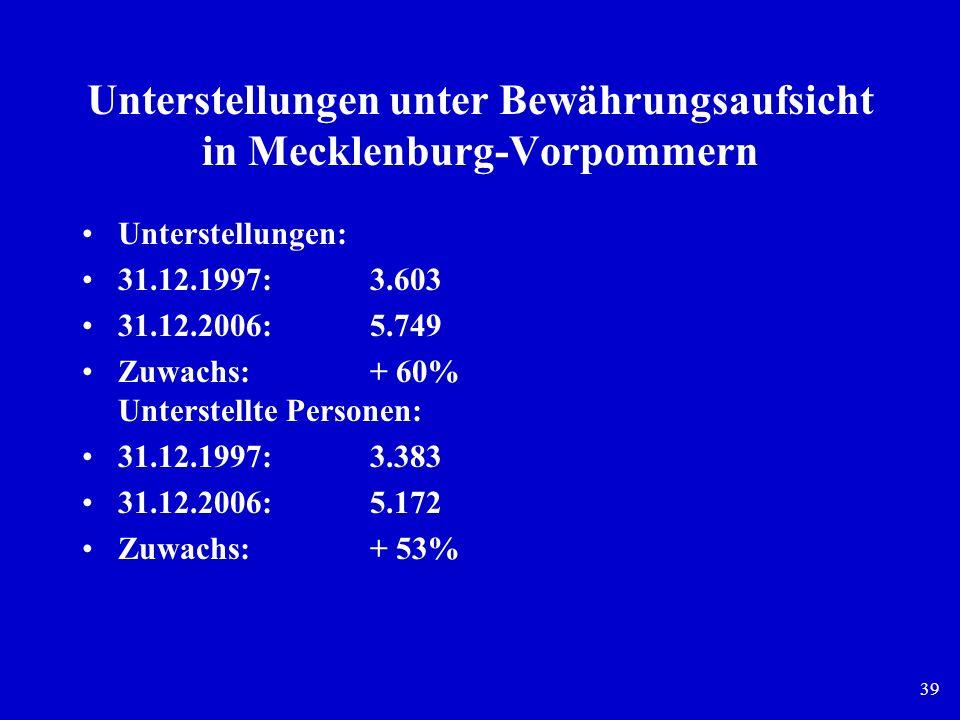 39 Unterstellungen unter Bewährungsaufsicht in Mecklenburg-Vorpommern Unterstellungen: 31.12.1997: 3.603 31.12.2006:5.749 Zuwachs:+ 60% Unterstellte P