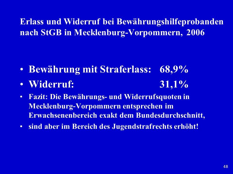 48 Erlass und Widerruf bei Bewährungshilfeprobanden nach StGB in Mecklenburg-Vorpommern, 2006 Bewährung mit Straferlass: 68,9% Widerruf: 31,1% Fazit: