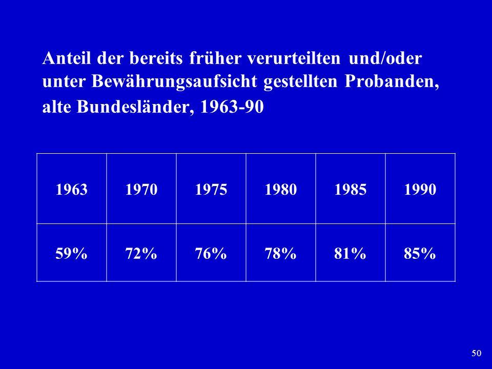 50 Anteil der bereits früher verurteilten und/oder unter Bewährungsaufsicht gestellten Probanden, alte Bundesländer, 1963-90 196319701975198019851990
