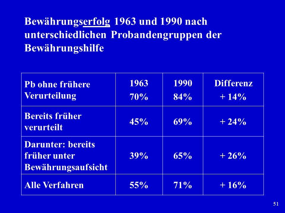 51 Bewährungserfolg 1963 und 1990 nach unterschiedlichen Probandengruppen der Bewährungshilfe Pb ohne frühere Verurteilung 1963 70% 1990 84% Differenz