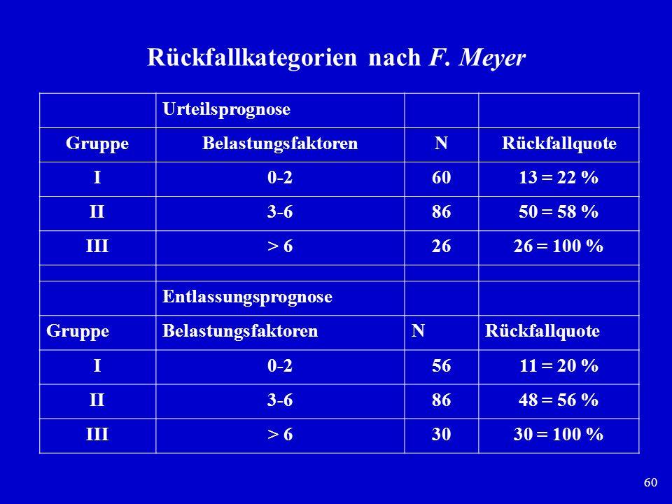 60 Rückfallkategorien nach F. Meyer Urteilsprognose GruppeBelastungsfaktorenNRückfallquote I0-26013 = 22 % II3-68650 = 58 % III> 62626 = 100 % Entlass