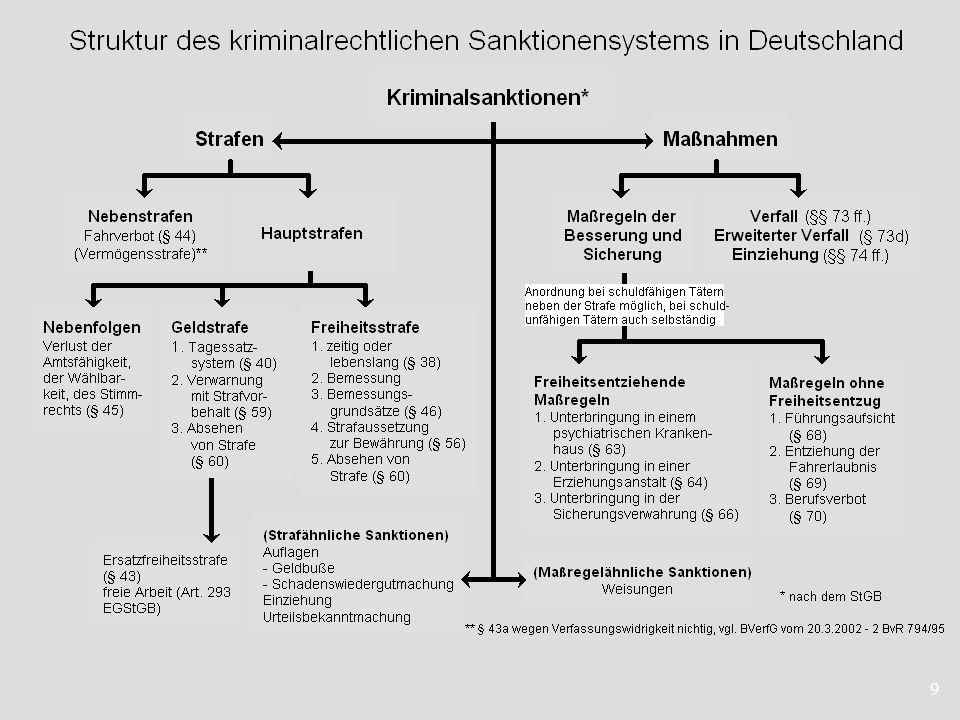 70 Reformvorschläge in den 1990er Jahren Vorschläge des AE-Wiedergutmachung 1992 Wiedergutmachung als Dritte Spur Vorschläge im Gutachten Schöch 1992 und Beschlüsse des 59.
