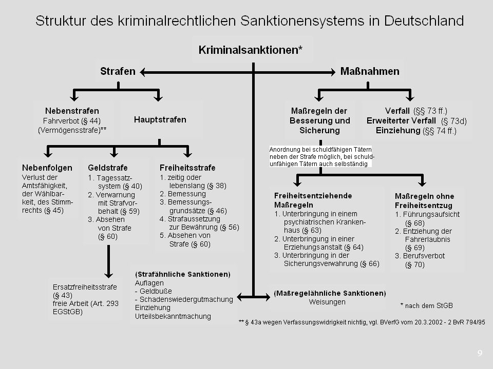 20 4.2Die Sanktionspraxis bzgl.