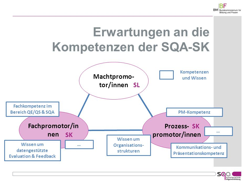Erwartungen an die Kompetenzen der SQA-SK Machtpromo- tor/innen Fachpromotor/in nen Prozess- promotor/innen SK Kommunikations- und Präsentationskompetenz PM-Kompetenz Fachkompetenz im Bereich QE/QS & SQA Wissen um datengestützte Evaluation & Feedback Kompetenzen und Wissen Wissen um Organisations- strukturen … … SL