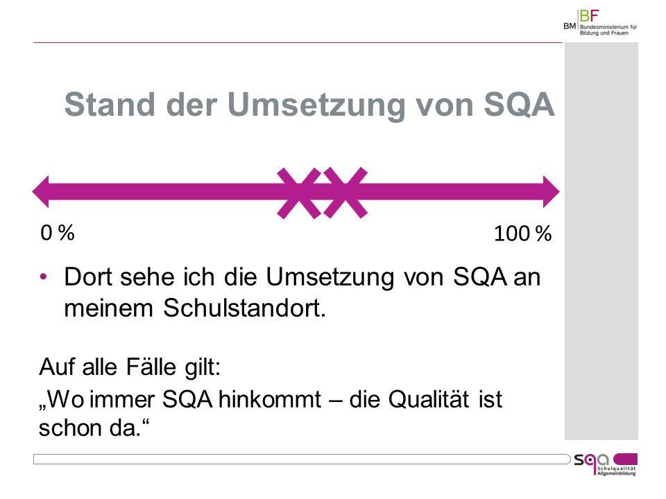 Stand der Umsetzung von SQA 100 % 0 % Wo immer SQA hinkommt – die Qualität ist schon da.