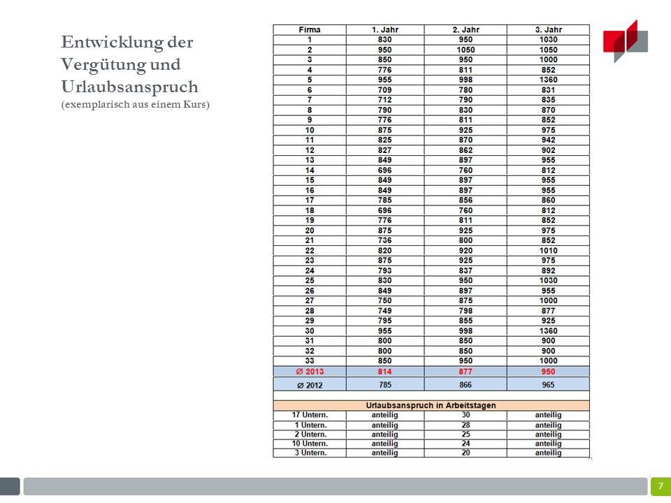 8 Reservierungen für 2014 Aktuelle Reservierungen der Firmenplätze = 103 Die Zahl der bereits belegten Plätze = 69 Durch Kapazitätsrestriktionen werden eventuell Zulassungsbeschränkungen bei IN14 notwendig.