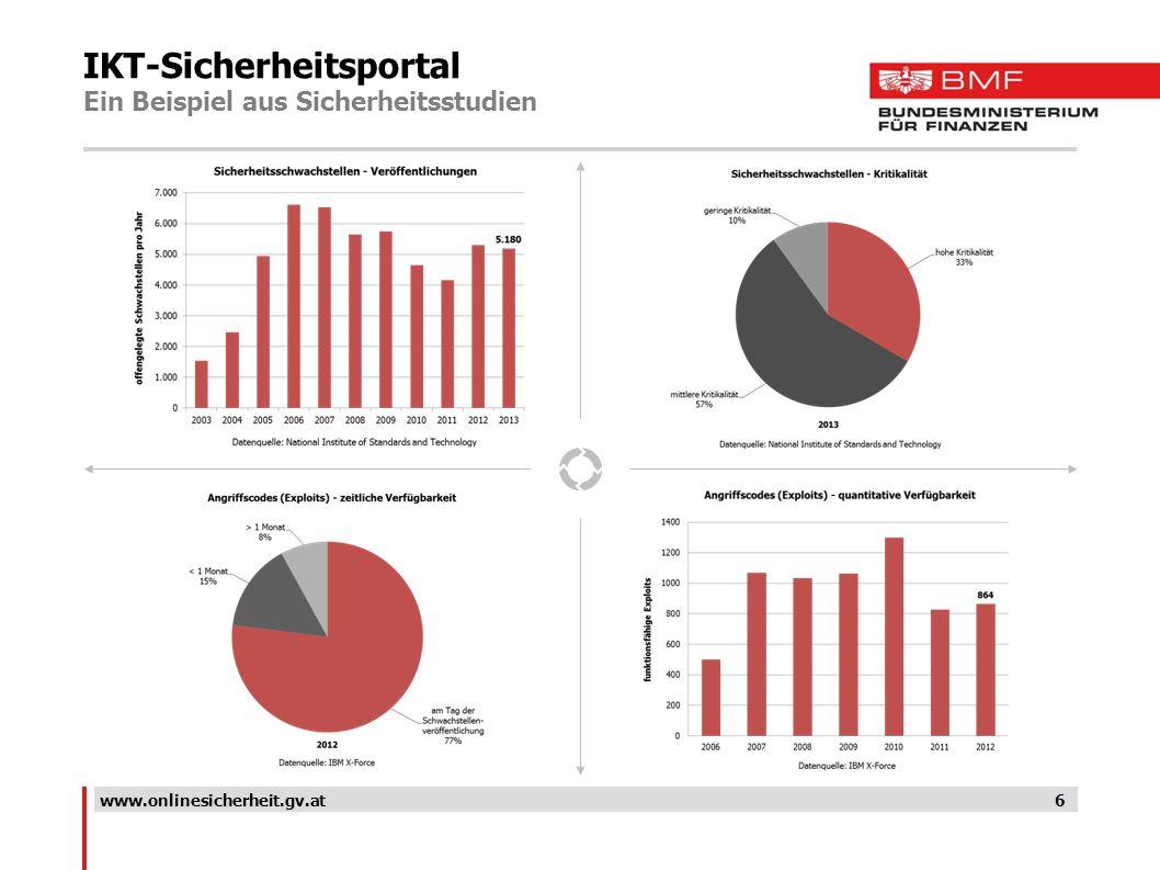 IKT-Sicherheitsportal Ein Beispiel aus Sicherheitsstudien 6www.onlinesicherheit.gv.at