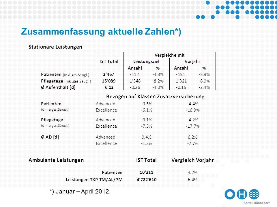 Stand Bauprojekte Thomas KesslerProjektleiter Bau Mitarbeiterinformation vom Donnerstag, 10.05.2012