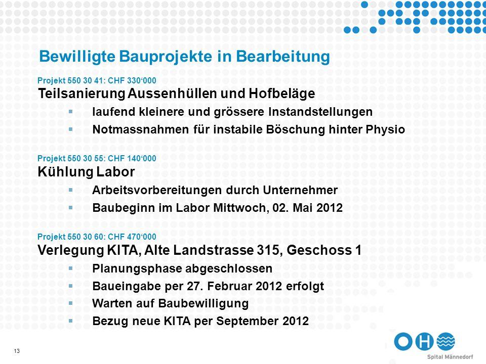 14 Bewilligte Bauprojekte in Bearbeitung Projekt 550 30 62: CHF 145000 Neue Praxis Dr.
