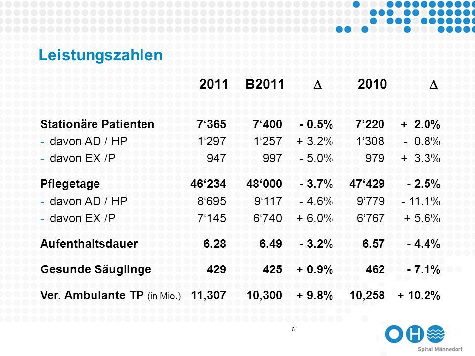 7 Erfolgsrechnung Betrieb Betriebsertrag73.4 70.34.3% 68.6 7.0% -Stationärer Ertrag54.251.94.4%50.17.9% -Ambulanter Ertrag16.516.0 2.7%15.7 5.0% -Übrige Erträge 2.7 2.4 12.7%2.73.0% Betriebsaufwand - 85.5-85.7 - 1.0%- 81.44.3% -Personalkosten- 55.4- 54.9 1.0%- 53.63.4% -Arzthonorare- 8.7- 7.4 17.1%- 7.3 19.2% -Sachaufwand- 21.4- 23.4 - 9.0%- 20.5 4.3% Betriebserfolg- 12.1-15.4 - 21.6%- 12.8- 5.5% 2011B2011 2010