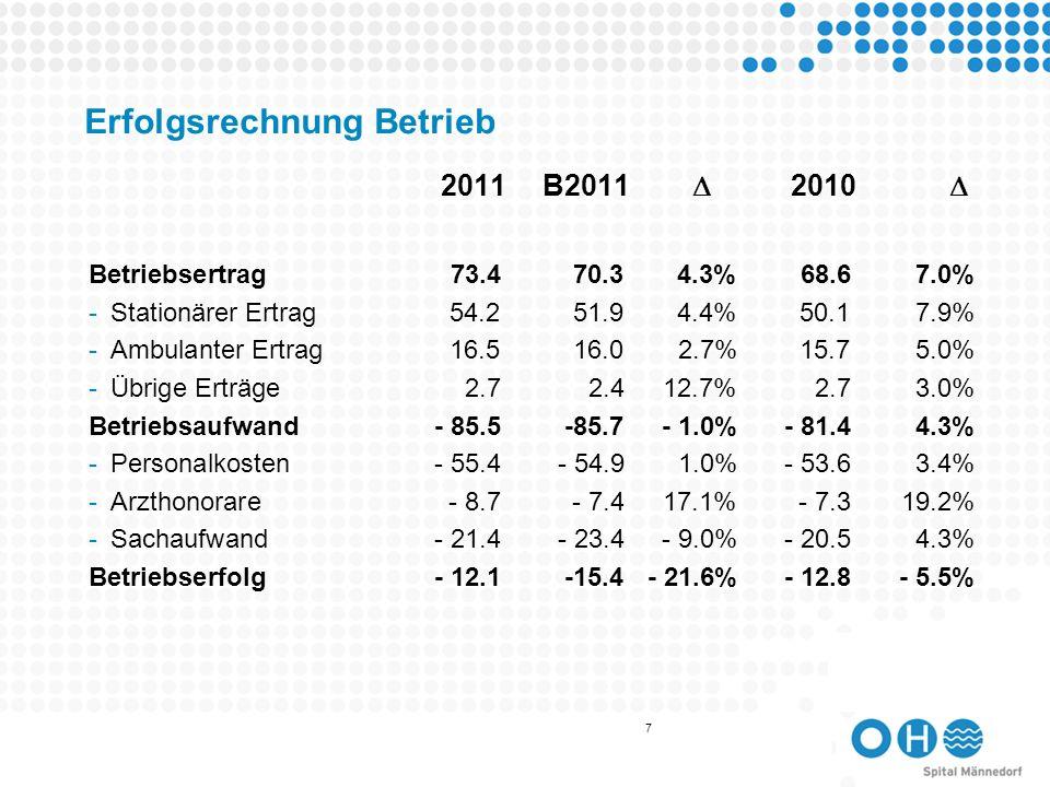 8 Erfolgsrechnung übrige Bereiche Erfolg übrige Bereiche0.51 %0.38 33.2 % -Liegenschaften0.49 %0.30 63.9 % -Cafeteria / Restaurant- 0.13%- 0.21 - 38.3 % -Rettungsdienst0.10% 0.0579.8 % -Kindertagesstätte- 0.23 %- 0.219.7 % -Übriger Erfolg-0.13%0.65- 294.4 % -Erfolg Sonderrechnung0.40% 0.386.6 % Unternehmensergebnis- 11.59 % - 12.42- 6.7 % 2011B2011 2010