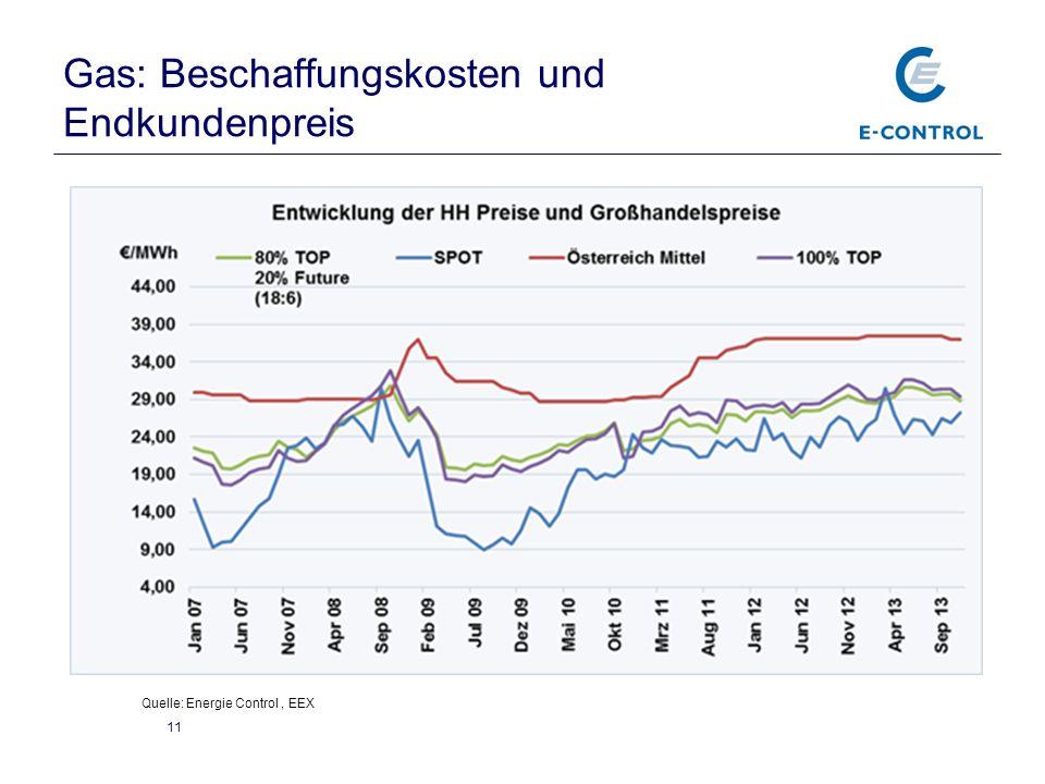 Gas: Beschaffungskosten und Endkundenpreis 11 Quelle: Energie Control, EEX