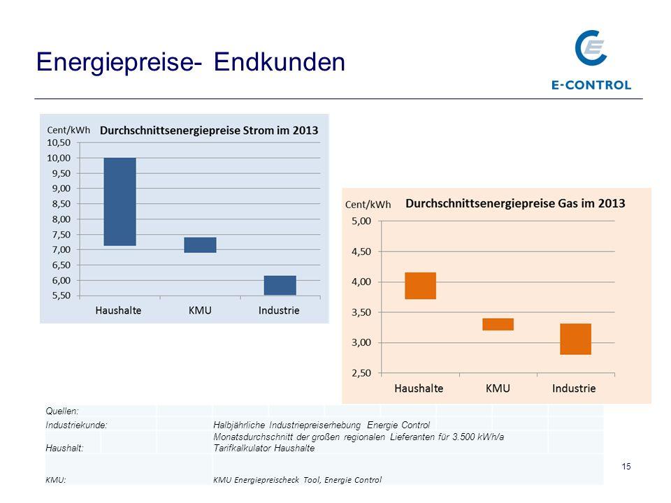 15 Energiepreise- Endkunden Quellen: Industriekunde:Halbjährliche Industriepreiserhebung Energie Control Haushalt: Monatsdurchschnitt der großen regio