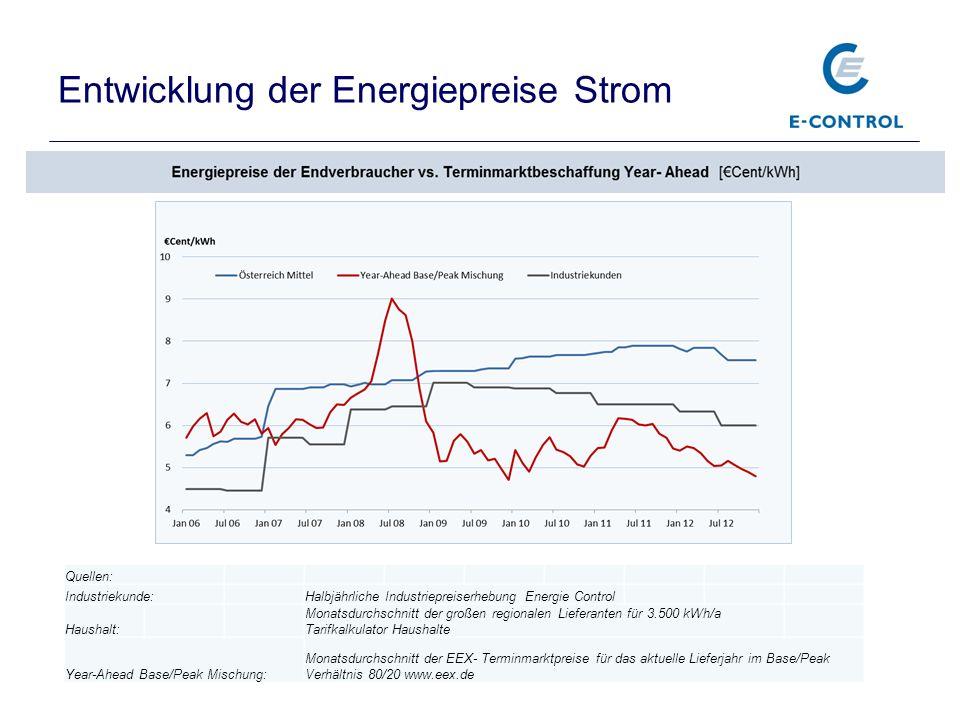 Entwicklung der Energiepreise Strom 3 Quellen: Industriekunde:Halbjährliche Industriepreiserhebung Energie Control Haushalt: Monatsdurchschnitt der gr