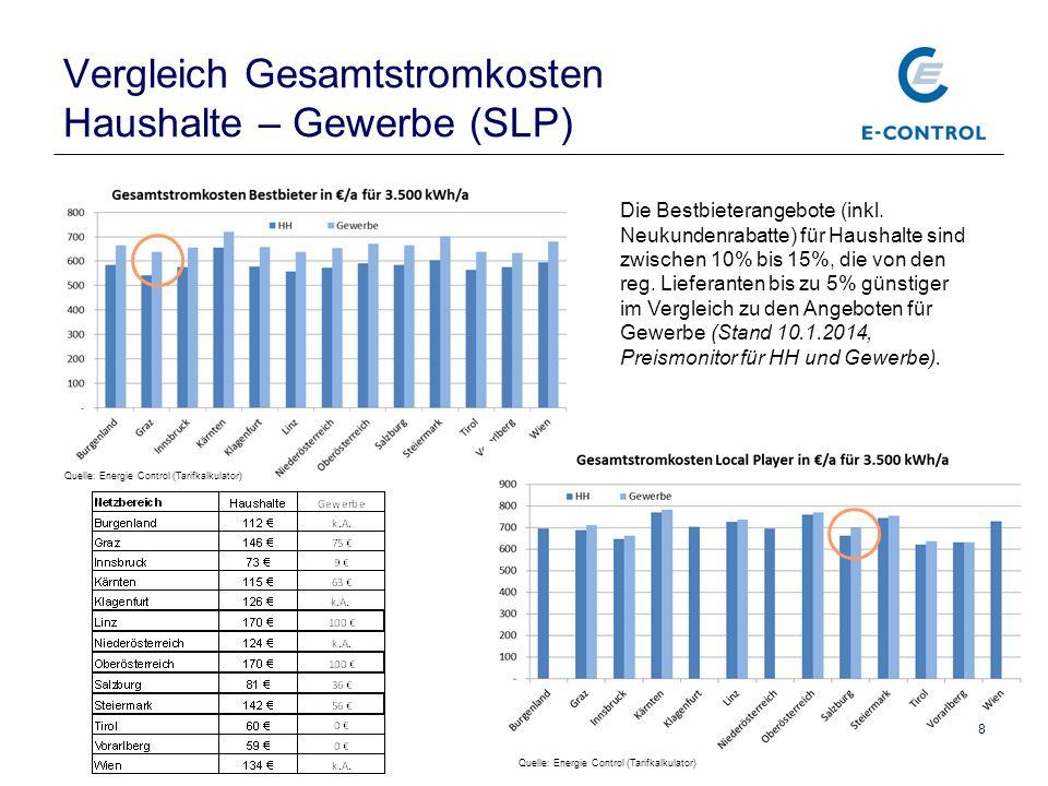 Vergleich Gesamtstromkosten Haushalte – Gewerbe (SLP) 8 Die Bestbieterangebote (inkl. Neukundenrabatte) für Haushalte sind zwischen 10% bis 15%, die v
