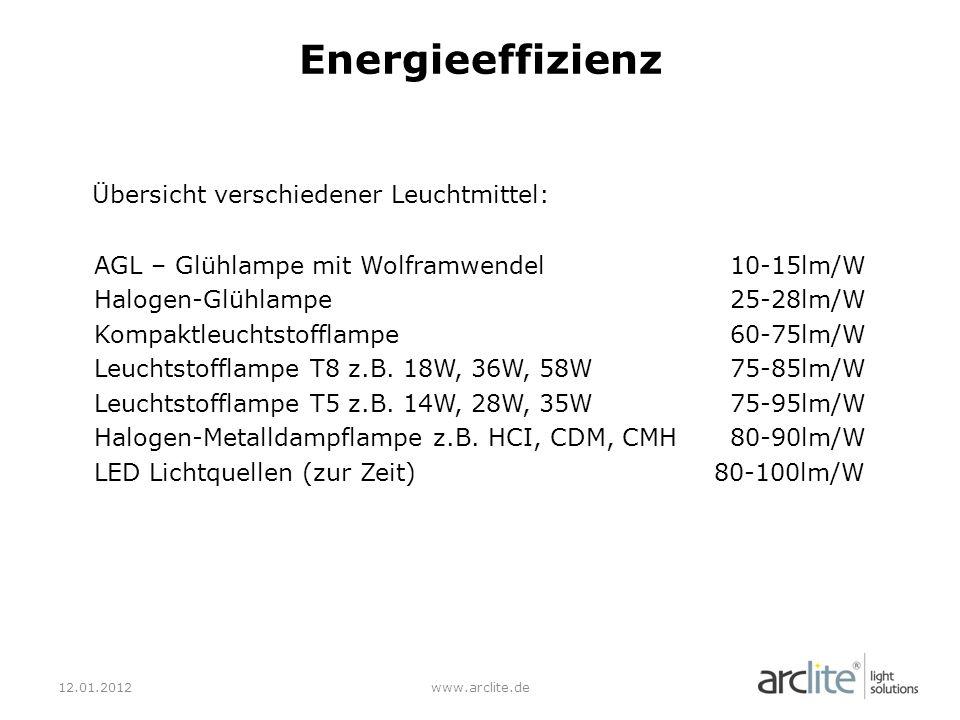 Übersicht verschiedener Leuchtmittel: AGL – Glühlampe mit Wolframwendel10-15lm/W Halogen-Glühlampe25-28lm/W Kompaktleuchtstofflampe60-75lm/W Leuchtstofflampe T8 z.B.