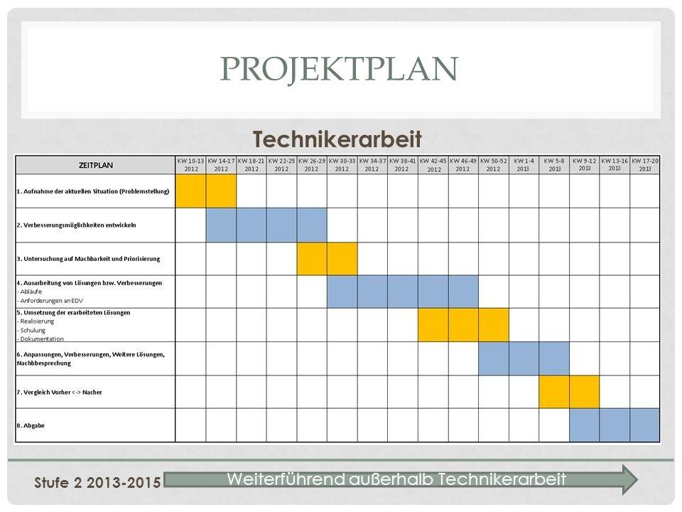 PROJEKTPLAN Technikerarbeit Stufe 2 2013-2015 Weiterführend außerhalb Technikerarbeit