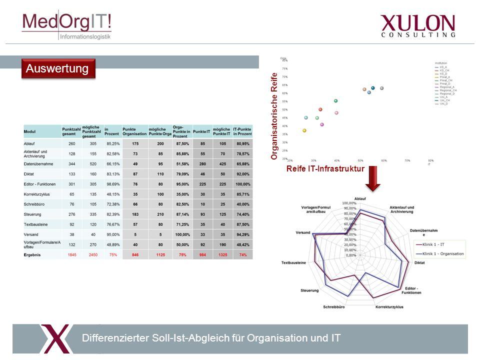 Auswertung Differenzierter Soll-Ist-Abgleich für Organisation und IT Organisatorische Reife Reife IT-Infrastruktur