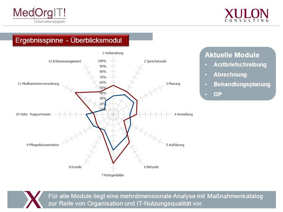 Ergebnisspinne - Überblicksmodul Aktuelle Module Arztbriefschreibung Abrechnung Behandlungsplanung OP Für alle Module liegt eine mehrdimensionale Analyse mit Maßnahmenkatalog zur Reife von Organisation und IT-Nutzungsqualität vor.