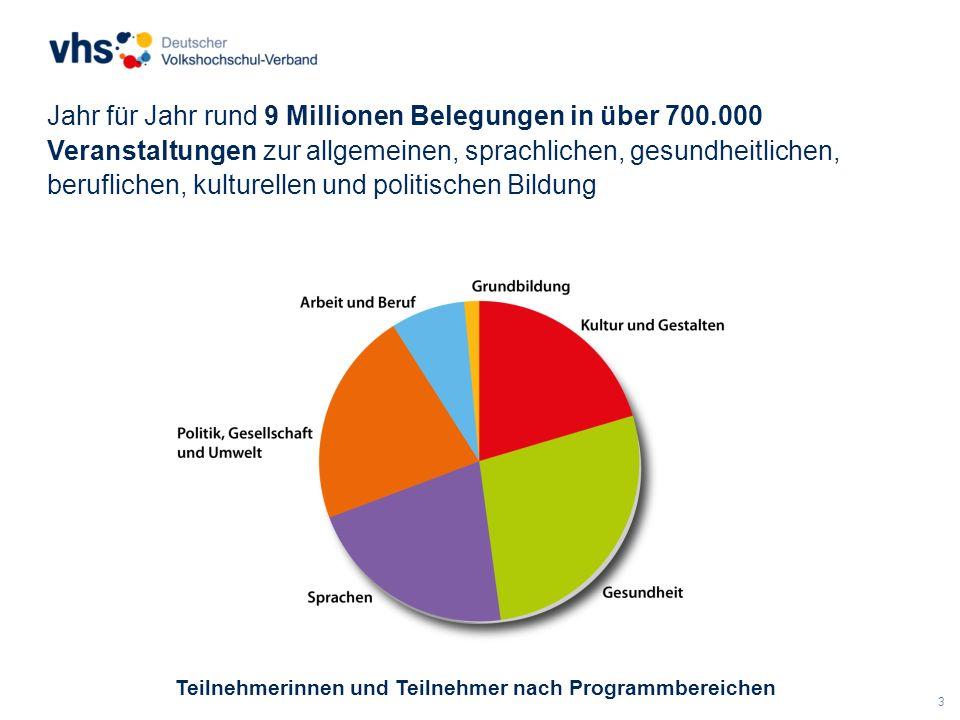 3 Jahr für Jahr rund 9 Millionen Belegungen in über 700.000 Veranstaltungen zur allgemeinen, sprachlichen, gesundheitlichen, beruflichen, kulturellen