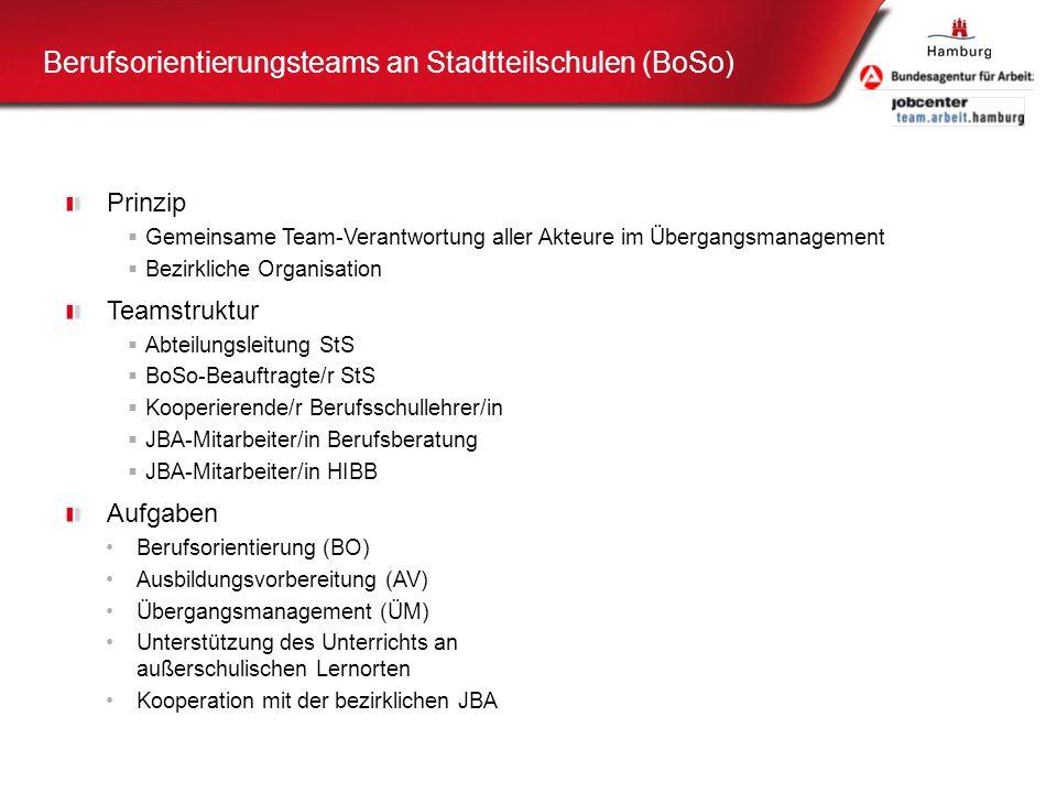 Aktuelle Handlungsfelder Implementierung der Übergangsqualifizierung in den Jahrgängen 9 und 10 der Stadtteilschulen (bis 08/2014), Gemeinsames Controlling der JBA (ab 05/2013), Monitoringsystem des Instrumentes der aufsuchenden Beratung (ab 06/2013), Wissenschaftliche Evaluation der JBA (ab Sommer 2013, Bericht Ende 2015), Umfassender Online-Auftritt der JBA (09/2013) Neuaufstellung der erweiterten vertieften Berufsorientierung Integration zusätzlicher Angebote in den JBA-Standorten