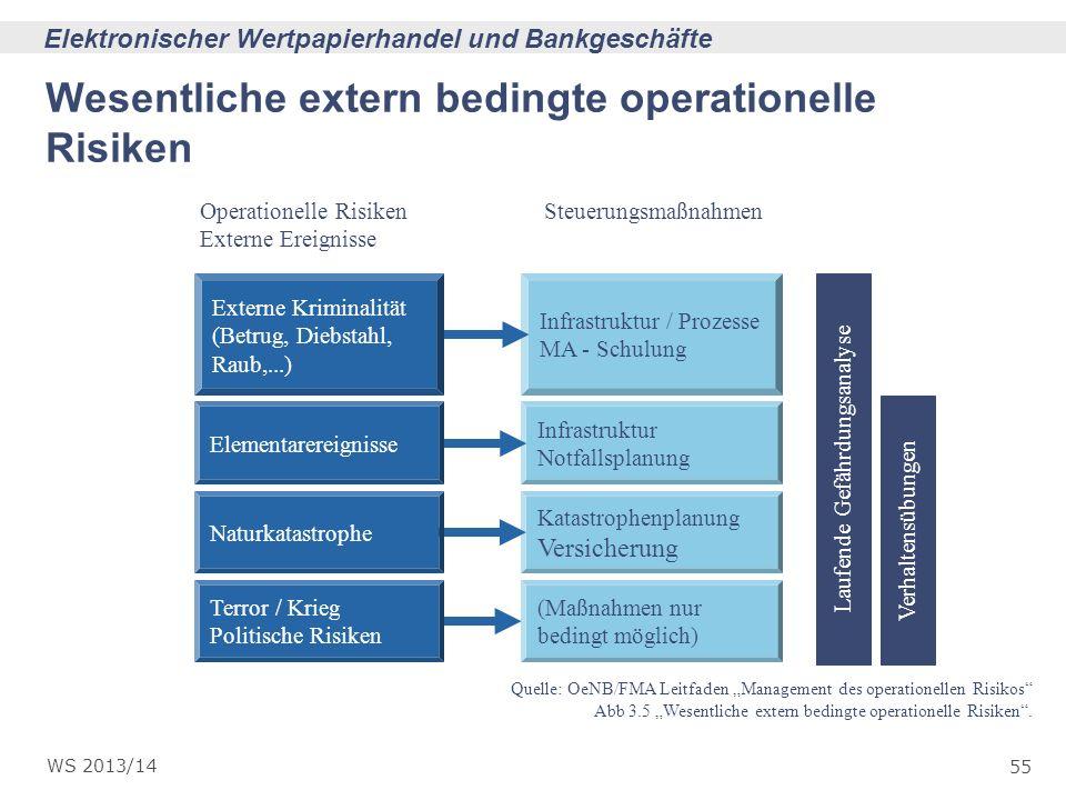55 Elektronischer Wertpapierhandel und Bankgeschäfte WS 2013/14 Operationelle Risiken Externe Ereignisse Steuerungsmaßnahmen Quelle: OeNB/FMA Leitfade