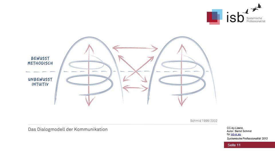 CC-by-Lizenz, Autor: Bernd Schmid für isb-w.euisb-w.eu Systemische Professionalität 2013 Seite 11 CC-by-Lizenz, Autor: Bernd Schmid für isb-w.euisb-w.