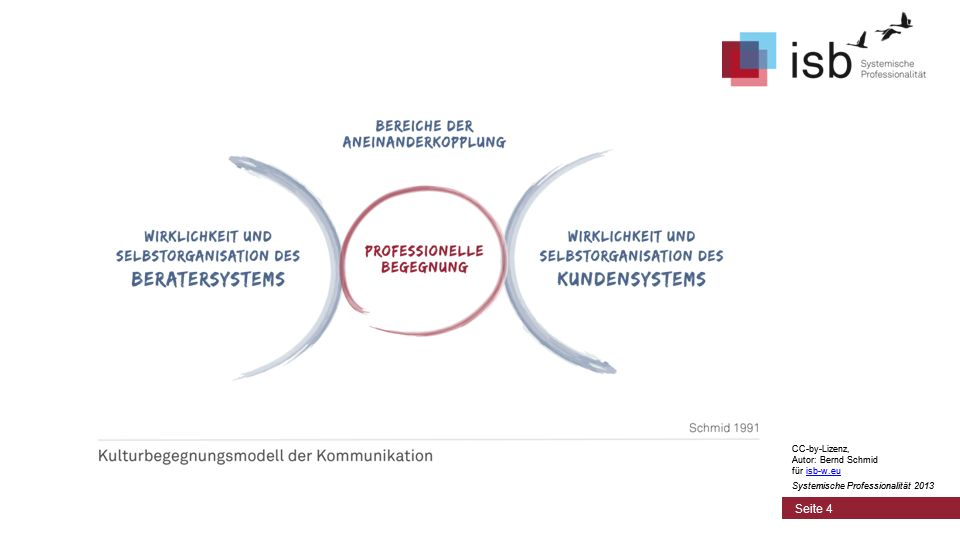 CC-by-Lizenz, Autor: Bernd Schmid für isb-w.euisb-w.eu Systemische Professionalität 2013 Seite 4 CC-by-Lizenz, Autor: Bernd Schmid für isb-w.euisb-w.eu Systemische Professionalität 2013