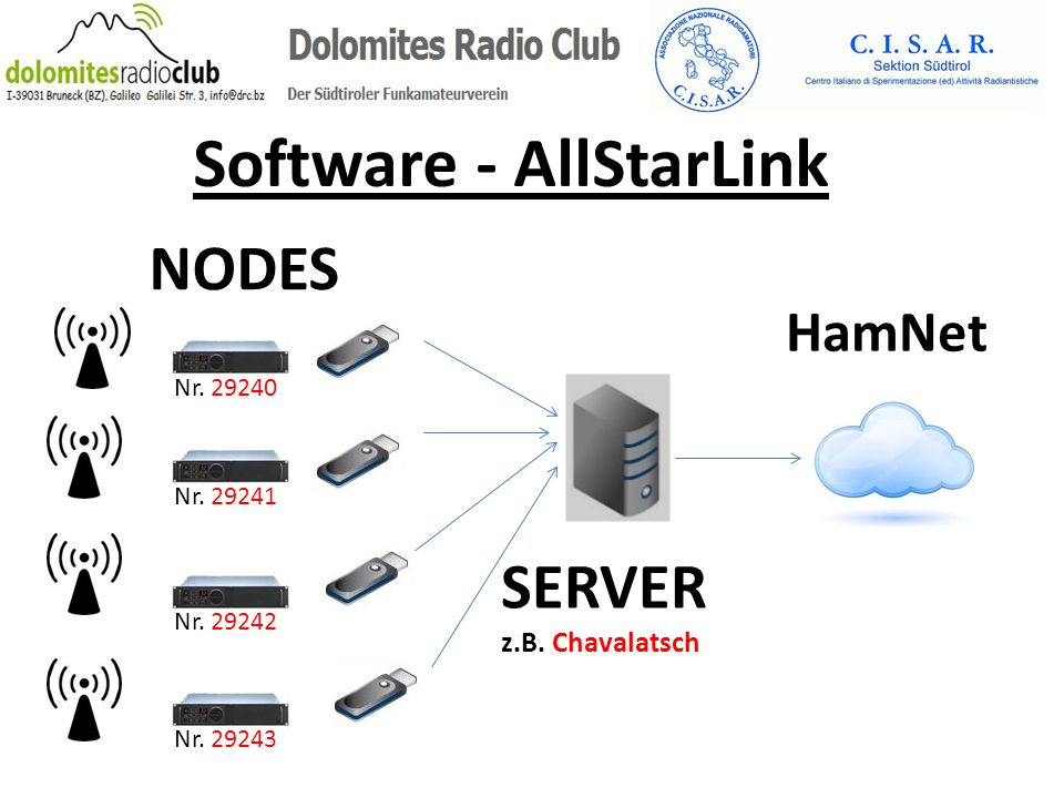 NODES SERVER z.B. Chavalatsch HamNet Software - AllStarLink Nr. 29240 Nr. 29241 Nr. 29242 Nr. 29243