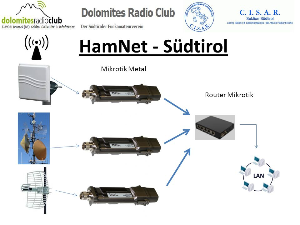 HamNet - Südtirol Router Mikrotik Mikrotik Metal