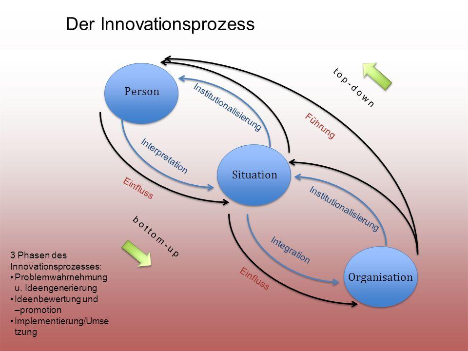 Person Situation Organisation bottom-up top-down Der Innovationsprozess Interpretation Integration Einfluss Institutionalisierung Einfluss Führung 3 Phasen des Innovationsprozesses: Problemwahrnehmung u.