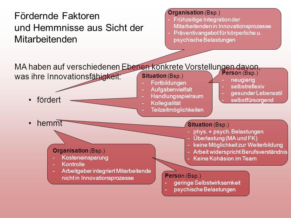 Fördernde Faktoren und Hemmnisse aus Sicht der Mitarbeitenden MA haben auf verschiedenen Ebenen konkrete Vorstellungen davon, was ihre Innovationsfähigkeit: fördert hemmt Situation (Bsp.) -Fortbildungen -Aufgabenvielfalt -Handlungsspielraum -Kollegialität -Teilzeitmöglichkeiten Person (Bsp.) -neugierig -selbstreflexiv -gesunder Lebensstil -selbstfürsorgend Organisation (Bsp.) -Frühzeitige Integration der Mitarbeitenden in Innovationsprozesse -Präventivangebot für körperliche u.