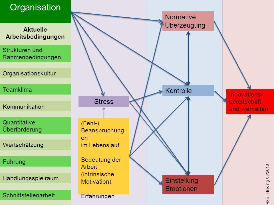 Innovations- bereitschaft und -verhalten (Fehl-) Beanspruchung en im Lebenslauf Bedeutung der Arbeit (intrinsische Motivation) Erfahrungen Kontrolle Stress Einstellung Emotionen © B.