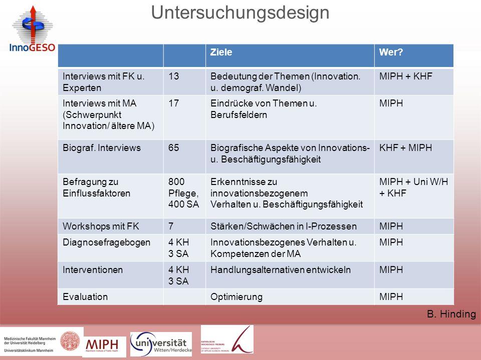 Untersuchungsdesign ZieleWer.Interviews mit FK u.