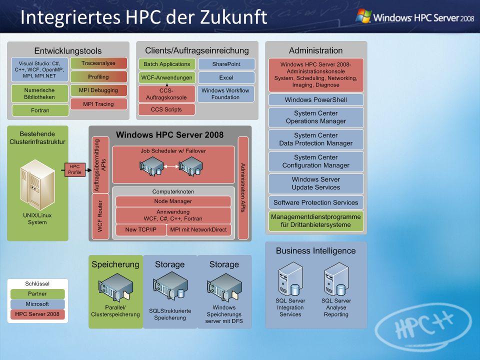 Integriertes HPC der Zukunft
