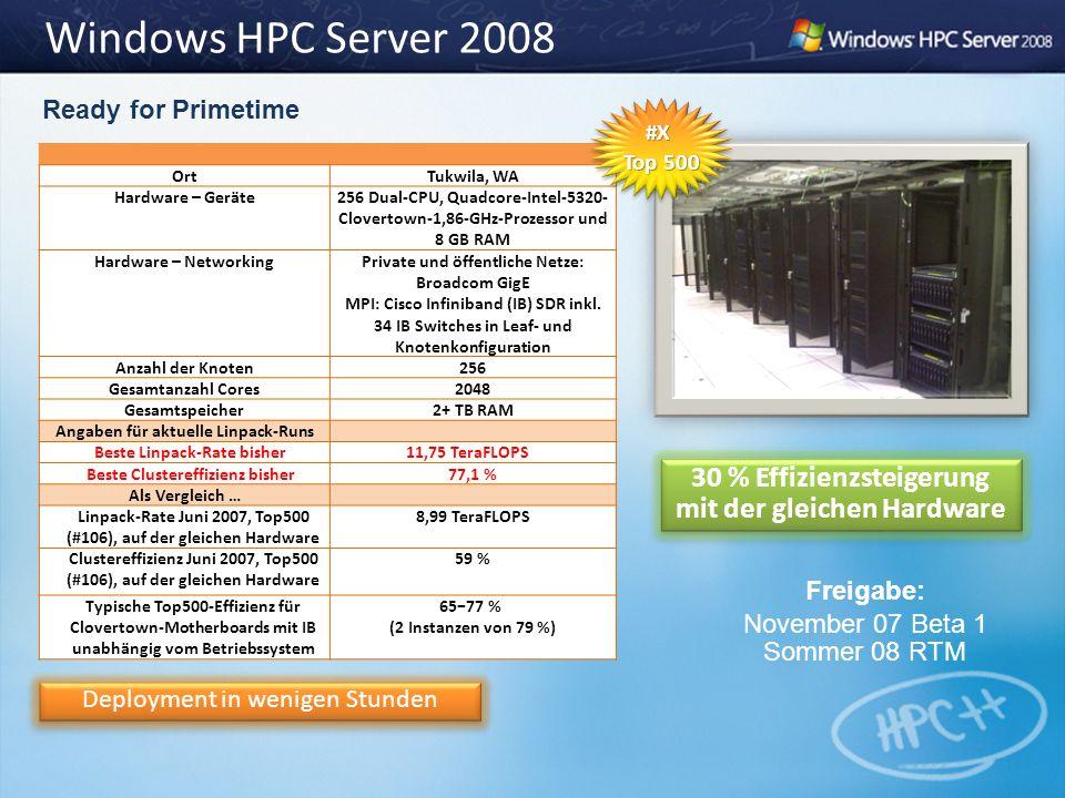 Windows HPC Server 2008 OrtTukwila, WA Hardware – Geräte256 Dual-CPU, Quadcore-Intel-5320- Clovertown-1,86-GHz-Prozessor und 8 GB RAM Hardware – Netwo