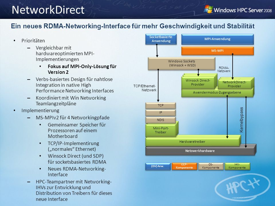 NetworkDirect Prioritäten – Vergleichbar mit hardwareoptimierten MPI- Implementierungen Fokus auf MPI-Only-Lösung für Version 2 – Verbs-basiertes Design für nahtlose Integration in native High Performance Networking Interfaces – Koordiniert mit Win Networking Teamlangzeitpläne Implementierung – MS-MPIv2 für 4 Networkingpfade Gemeinsamer Speicher für Prozessoren auf einem Motherboard TCP/IP-Implementirung (normales Ethernet) Winsock Direct (und SDP) für socketsbasiertes RDMA Neues RDMA-Networking- Interface – HPC-Teampartner mit Networking- IHVs zur Entwicklung und Distribution von Treibern für dieses neue Interface Ein neues RDMA-Networking-Interface für mehr Geschwindigkeit und Stabilität TCP/Ethernet- Netzwerk Kernelbypass MPI-Anwendung Socketbasierte Anwendung MS-MPI Windows Sockets (Winsock + WSD) Networking Hardware Netzwerkhardware Networking Hardware Hardwaretreiber Networking Hardware Mini-Port- Treiber TCP NDIS IP Networking Hardware Awendermodus-Zugangsebene Networking Hardware Winsock Direct- Provider Networking Hardware NetworkDirect- Provider RDMA- Netzwerk OS- Komponente CCP- Komponente IHV- Komponente (ISV) Anw.