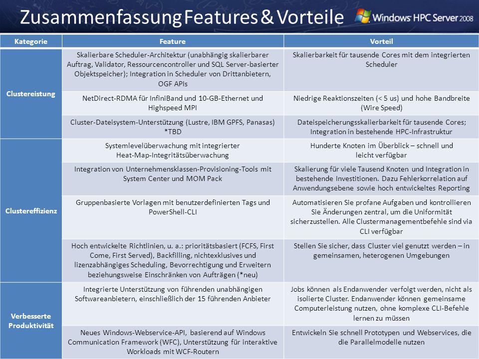 Zusammenfassung Features & Vorteile KategorieFeatureVorteil Clustereistung Skalierbare Scheduler-Architektur (unabhängig skalierbarer Auftrag, Validat