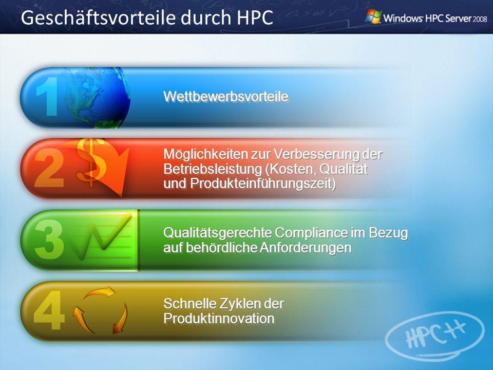 Geschäftsvorteile durch HPC WettbewerbsvorteileWettbewerbsvorteile Möglichkeiten zur Verbesserung der Betriebsleistung (Kosten, Qualität und Produktei