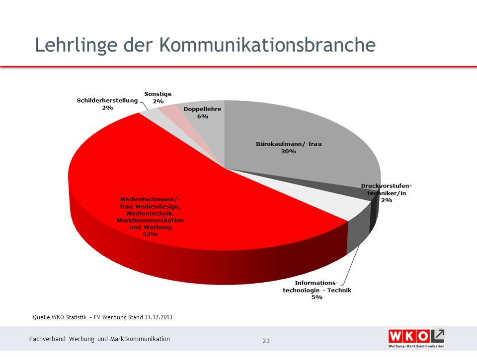 Fachverband Werbung und Marktkommunikation Lehrlinge der Kommunikationsbranche 23 Quelle WKO Statistik – FV Werbung Stand 31.12.2013