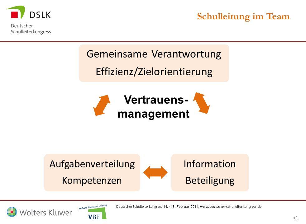 Deutscher Schulleiterkongress 14. – 15. Februar 2014, www.deutscher-schulleiterkongress.de 13 Schulleitung im Team Gemeinsame Verantwortung Effizienz/
