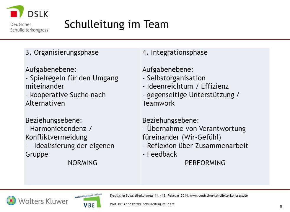 Deutscher Schulleiterkongress 14. – 15. Februar 2014, www.deutscher-schulleiterkongress.de 8 3. Organisierungsphase Aufgabenebene: - Spielregeln für d
